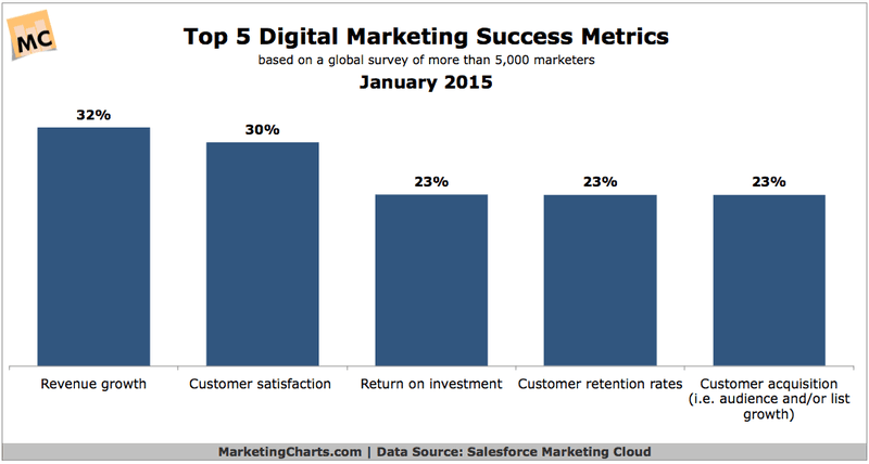 Top marketing success metrics